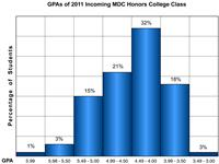 Graphic of GPAs